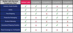 Gerber Labs Service Comparison Chart